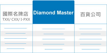 diamond brand compare